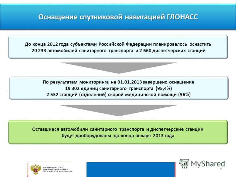 Оснащение спутниковой навигацией ГЛОНАСС До конца 2012 года субъектами Российской Федерации планировалось оснастить 20 233 автомобилей санитарного транспорта и 2 660 диспетчерских станций Оставшиеся автомобили санитарного транспорта и диспетчерские с