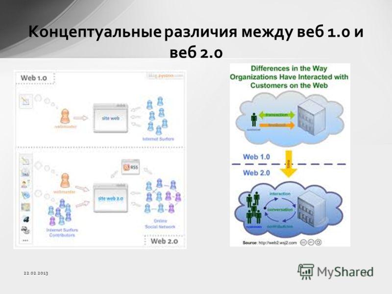 Концептуальные различия между веб 1.0 и веб 2.0 22.02.201313