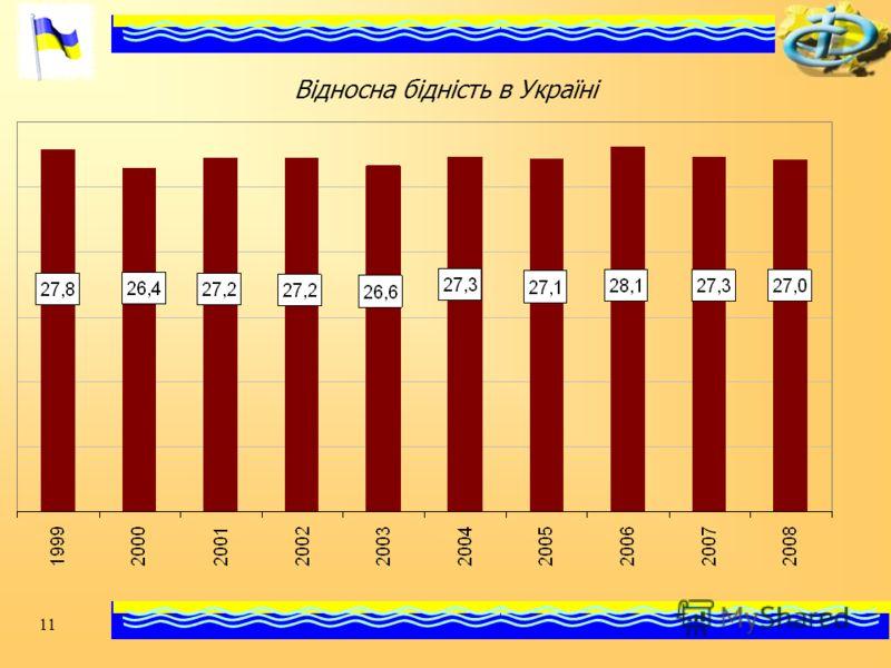 11 Відносна бідність в Україні