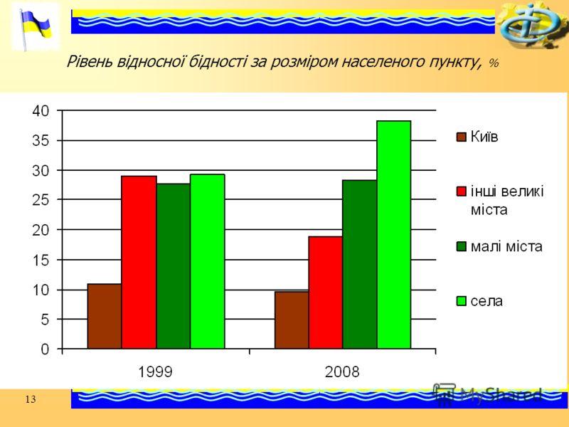 13 Рівень відносної бідності за розміром населеного пункту, %