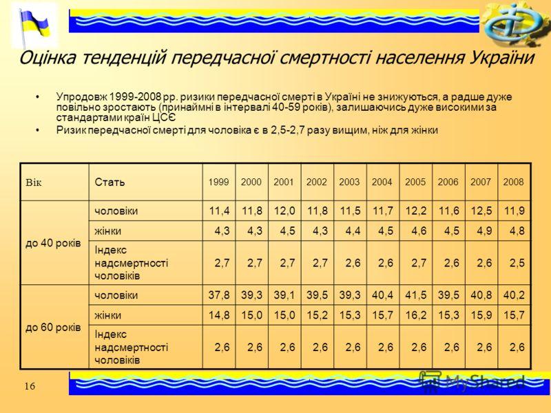 16 Оцінка тенденцій передчасної смертності населення України Упродовж 1999-2008 рр. ризики передчасної смерті в Україні не знижуються, а радше дуже повільно зростають (принаймні в інтервалі 40-59 років), залишаючись дуже високими за стандартами країн
