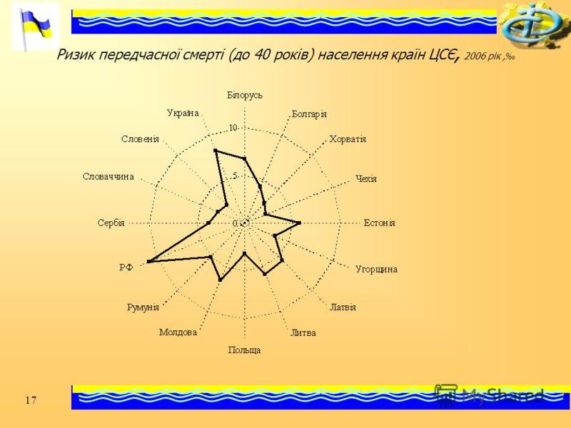 17 Ризик передчасної смерті (до 40 років) населення країн ЦСЄ, 2006 рік,