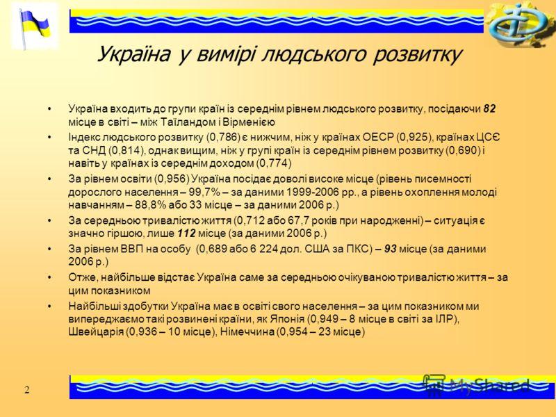2 Україна у вимірі людського розвитку Україна входить до групи країн із середнім рівнем людського розвитку, посідаючи 82 місце в світі – між Таїландом і Вірменією Індекс людського розвитку (0,786) є нижчим, ніж у країнах ОЕСР (0,925), країнах ЦСЄ та