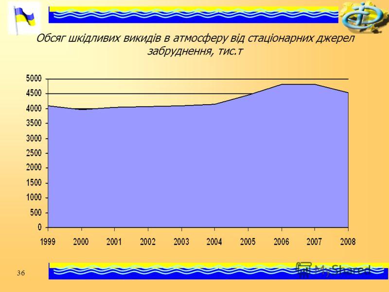 36 Обсяг шкідливих викидів в атмосферу від стаціонарних джерел забруднення, тис.т