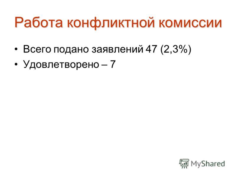 Работа конфликтной комиссии Всего подано заявлений 47 (2,3%) Удовлетворено – 7