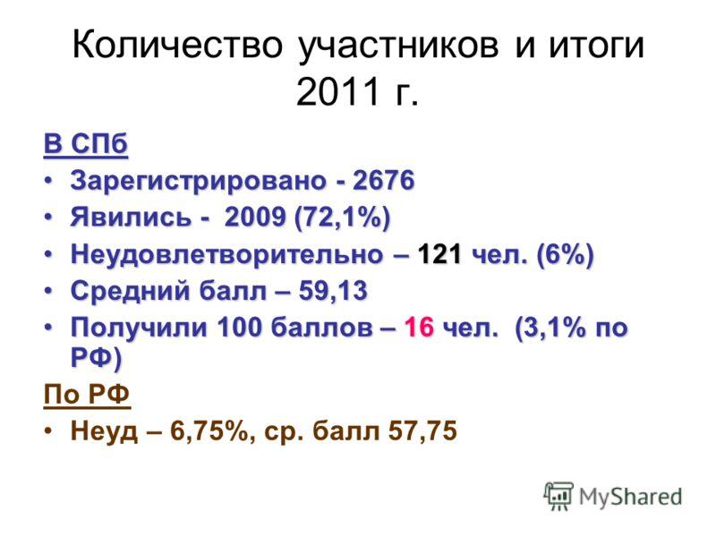 Количество участников и итоги 2011 г. В СПб Зарегистрировано - 2676Зарегистрировано - 2676 Явились - 2009 (72,1%)Явились - 2009 (72,1%) Неудовлетворительно – 121 чел. (6%)Неудовлетворительно – 121 чел. (6%) Средний балл – 59,13Средний балл – 59,13 По