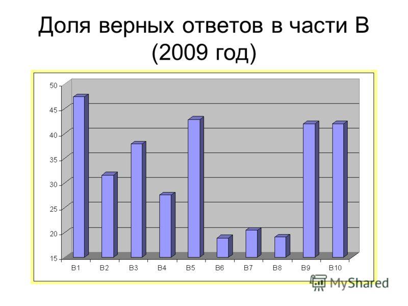 Доля верных ответов в части B (2009 год)