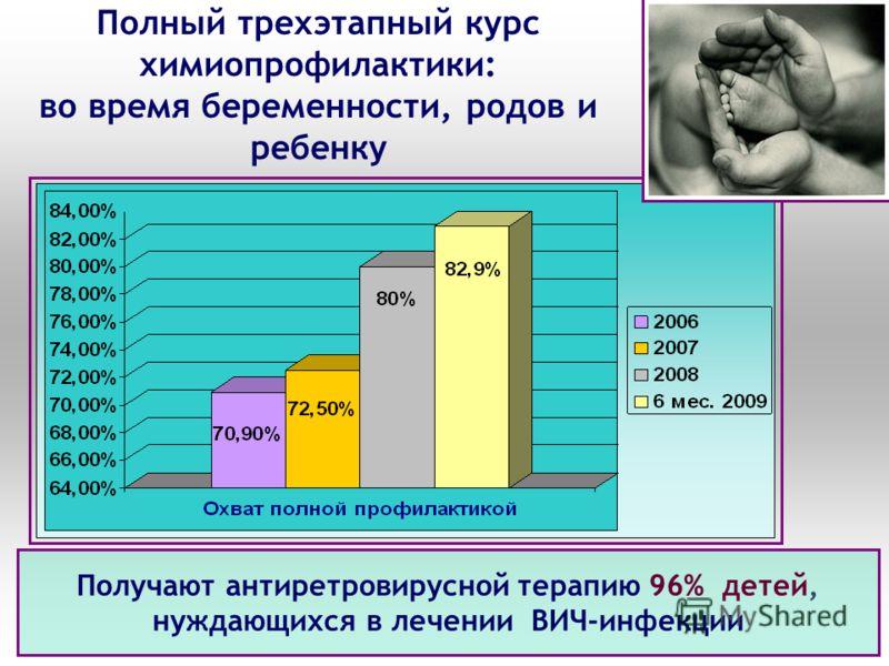 Полный трехэтапный курс химиопрофилактики: во время беременности, родов и ребенку Получают антиретровирусной терапию 96% детей, нуждающихся в лечении ВИЧ-инфекции