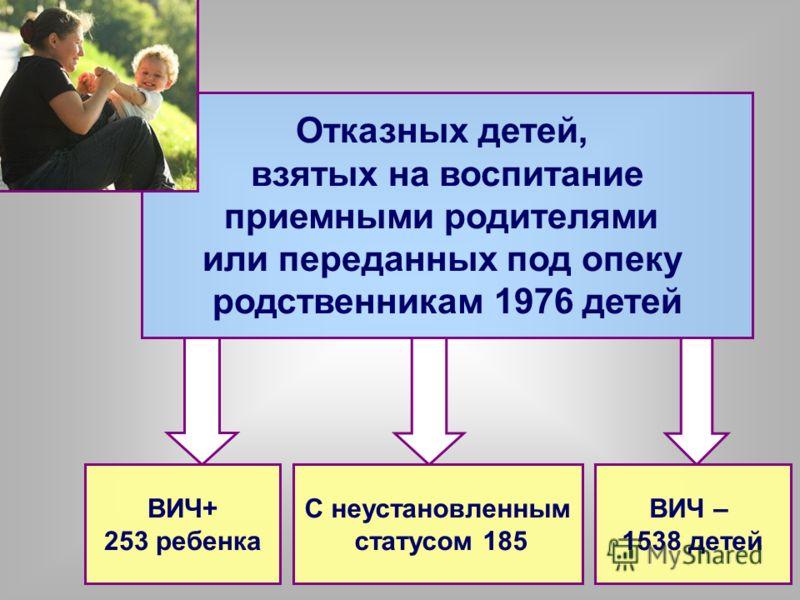 Отказных детей, взятых на воспитание приемными родителями или переданных под опеку родственникам 1976 детей ВИЧ+ 253 ребенка ВИЧ – 1538 детей С неустановленным статусом 185
