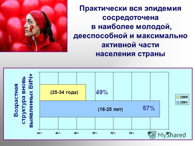 (18-25 лет) (25-34 года) Практически вся эпидемия сосредоточена в наиболее молодой, дееспособной и максимально активной части населения страны