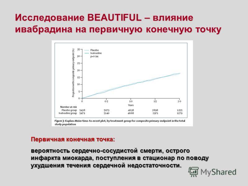 Исследование BEAUTIFUL – влияние ивабрадина на первичную конечную точку Первичная конечная точка: вероятность сердечно-сосудистой смерти, острого инфаркта миокарда, поступления в стационар по поводу ухудшения течения сердечной недостаточности.