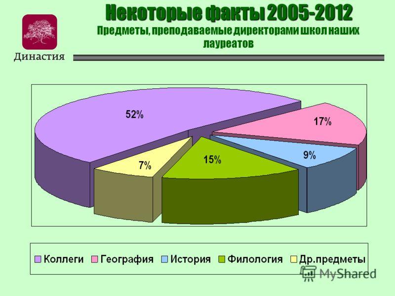 Некоторые факты 2005-2012 Некоторые факты 2005-2012 Предметы, преподаваемые директорами школ наших лауреатов