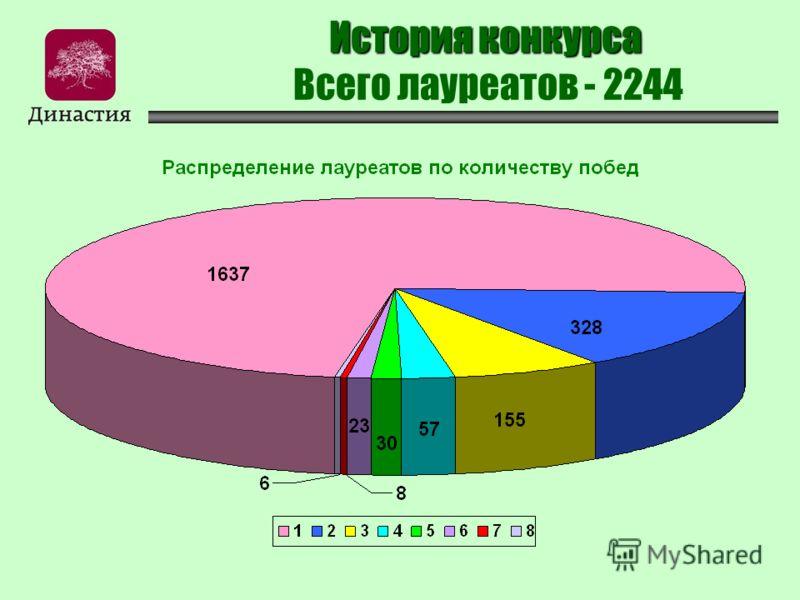История конкурса История конкурса Всего лауреатов - 2244