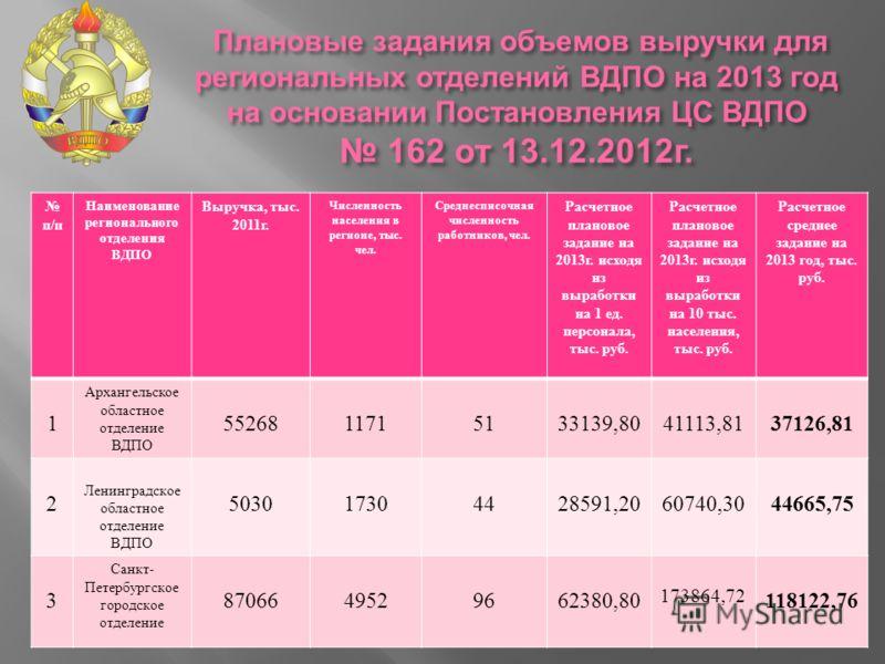 Плановые задания объемов выручки для региональных отделений ВДПО на 2013 год на основании Постановления ЦС ВДПО 162 от 13.12.2012 г. Плановые задания объемов выручки для региональных отделений ВДПО на 2013 год на основании Постановления ЦС ВДПО 162 о