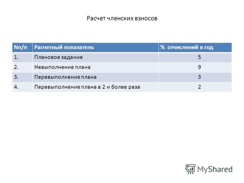 Расчет членских взносов Nп/пРасчетный показатель% отчислений в год 1.Плановое задание 5 2.Невыполнение плана 9 3.Перевыполнение плана 3 4.Перевыполнение плана в 2 и более раза 2