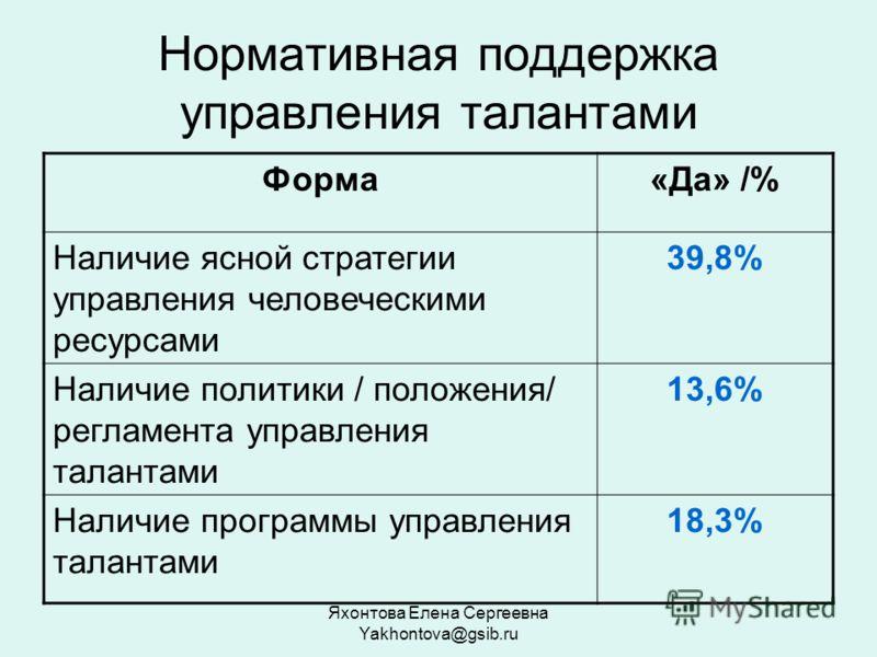 Яхонтова Елена Сергеевна Yakhontova@gsib.ru Нормативная поддержка управления талантами Форма«Да» /% Наличие ясной стратегии управления человеческими ресурсами 39,8% Наличие политики / положения/ регламента управления талантами 13,6% Наличие программы