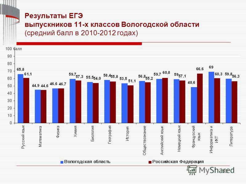 10 Результаты ЕГЭ выпускников 11-х классов Вологодской области (средний балл в 2010-2012 годах)