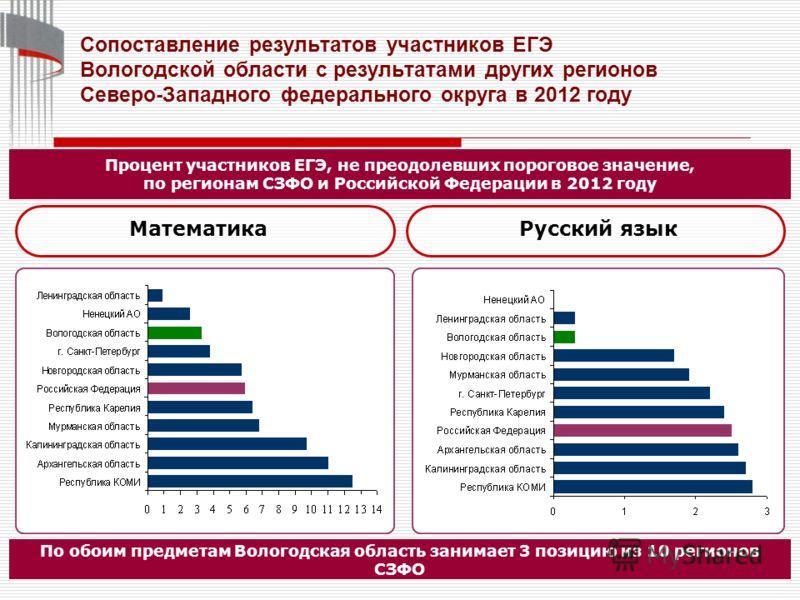 16 По обоим предметам Вологодская область занимает 3 позицию из 10 регионов СЗФО Сопоставление результатов участников ЕГЭ Вологодской области с результатами других регионов Северо-Западного федерального округа в 2012 году Процент участников ЕГЭ, не п