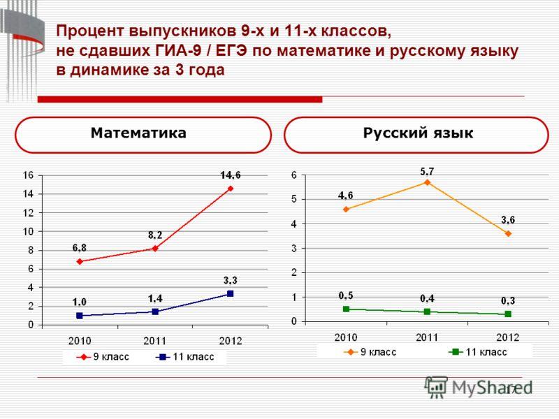 17 МатематикаРусский язык Процент выпускников 9-х и 11-х классов, не сдавших ГИА-9 / ЕГЭ по математике и русскому языку в динамике за 3 года