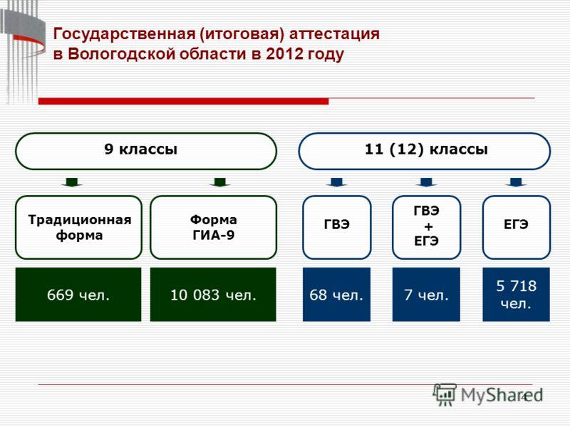 4 Государственная (итоговая) аттестация в Вологодской области в 2012 году 9 классы11 (12) классы Традиционная форма Форма ГИА-9 669 чел.10 083 чел. ГВЭ 68 чел. ГВЭ + ЕГЭ 7 чел. ЕГЭ 5 718 чел.