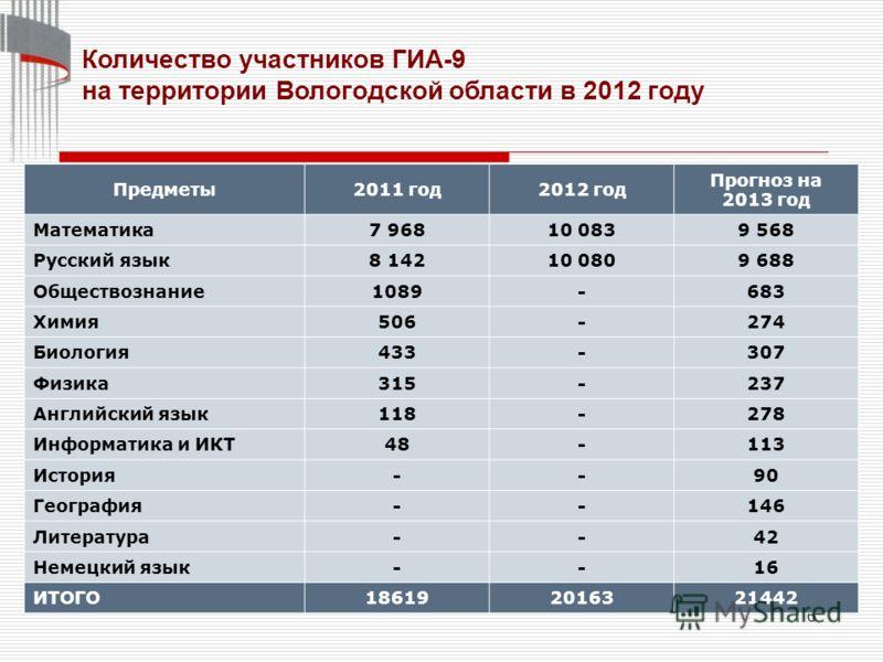 6 Количество участников ГИА-9 на территории Вологодской области в 2012 году Предметы2011 год2012 год Прогноз на 2013 год Математика7 96810 0839 568 Русский язык8 14210 0809 688 Обществознание1089-683 Химия506-274 Биология433-307 Физика315-237 Английс