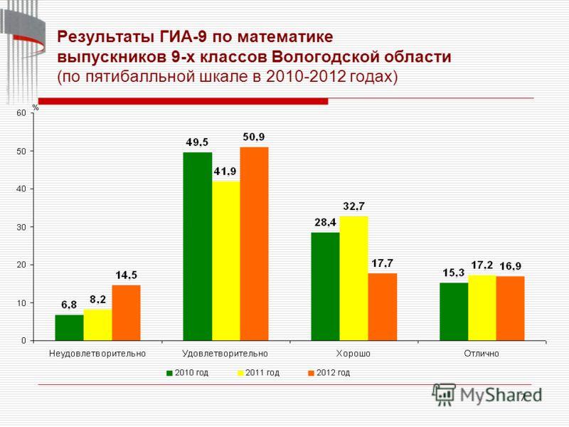 7 Результаты ГИА-9 по математике выпускников 9-х классов Вологодской области (по пятибалльной шкале в 2010-2012 годах)