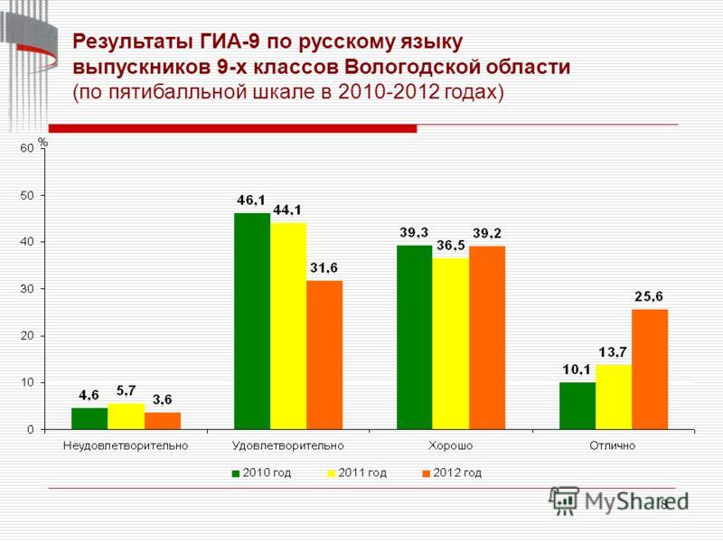 8 Результаты ГИА-9 по русскому языку выпускников 9-х классов Вологодской области (по пятибалльной шкале в 2010-2012 годах)