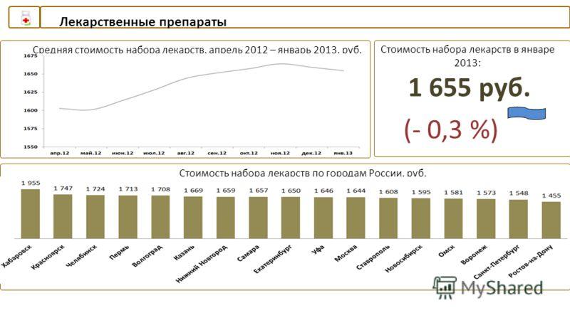 Лекарственные препараты Средняя стоимость набора лекарств, апрель 2012 – январь 2013, руб.Стоимость набора лекарств в январе 2013: Стоимость набора лекарств по городам России, руб. 1 655 руб. (- 0,3 %)