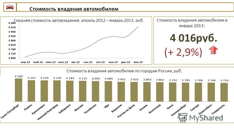 Стоимость владения автомобилем Средняя стоимость автовладения, апрель 2012 – январь 2013, руб.Стоимость владения автомобилем в январе 2013: 4 016руб. (+ 2,9%) Стоимость владения автомобилем по городам России, руб.