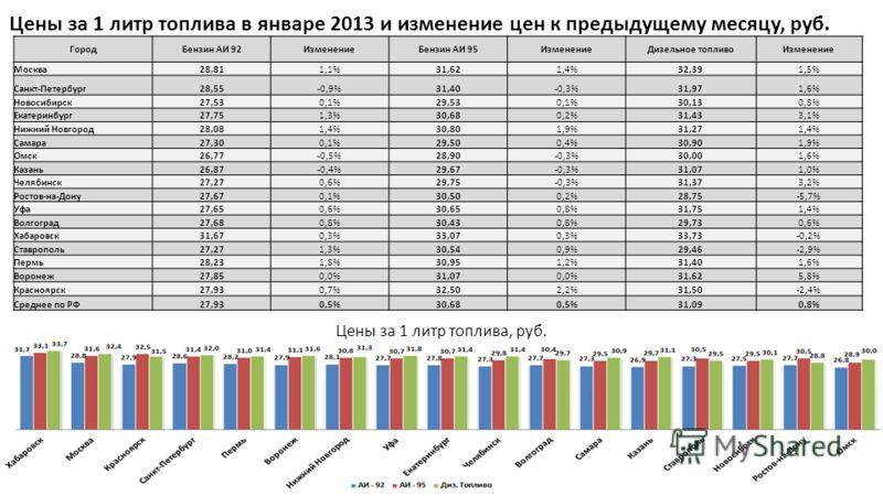 ГородБензин АИ 92ИзменениеБензин АИ 95ИзменениеДизельное топливоИзменение Москва28,811,1%31,621,4%32,391,5% Санкт-Петербург28,55-0,9%31,40-0,3%31,971,6% Новосибирск27,530,1%29,530,1%30,130,8% Екатеринбург27,751,3%30,680,2%31,433,1% Нижний Новгород28,