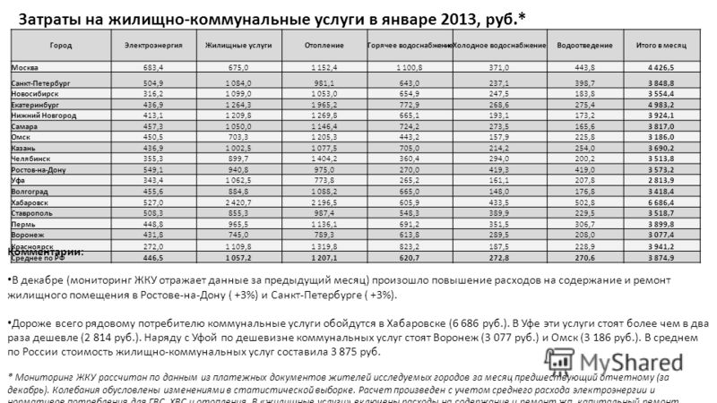 ГородЭлектроэнергияЖилищные услугиОтоплениеГорячее водоснабжениеХолодное водоснабжениеВодоотведениеИтого в месяц Москва683,4675,01 152,41 100,8371,0443,84 426,5 Санкт-Петербург504,91 084,0981,1643,0237,1398,73 848,8 Новосибирск316,21 099,01 053,0654,