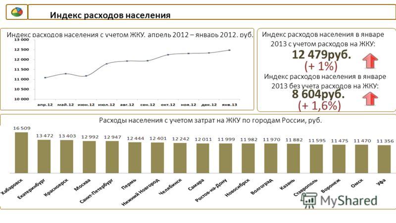Индекс расходов населения Индекс расходов населения с учетом ЖКУ, апрель 2012 – январь 2012, руб.. Индекс расходов населения в январе 2013 с учетом расходов на ЖКУ: 12 479руб. (+ 1%) Расходы населения с учетом затрат на ЖКУ по городам России, руб. Ин