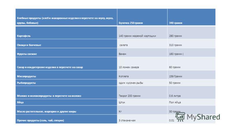 Хлебные продукты (хлеб и макаронные изделия в пересчете на муку, мука, крупы, бобовые)Булочка 250 грамм340 грамм Картофель140 грамм жареной картошки280 грамм Овощи и бахчевые салата310 грамм Фрукты свежиеБанан160 грамм ( Сахар и кондитерские изделия