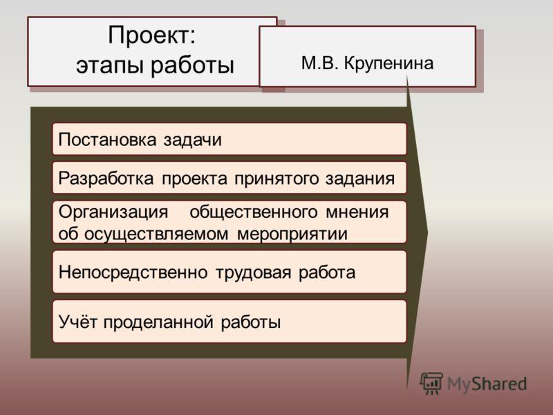 Проект: этапы работы М.В. Крупенина Постановка задачи Разработка проекта принятого задания Организация общественного мнения об осуществляемом мероприятии Непосредственно трудовая работа Учёт проделанной работы