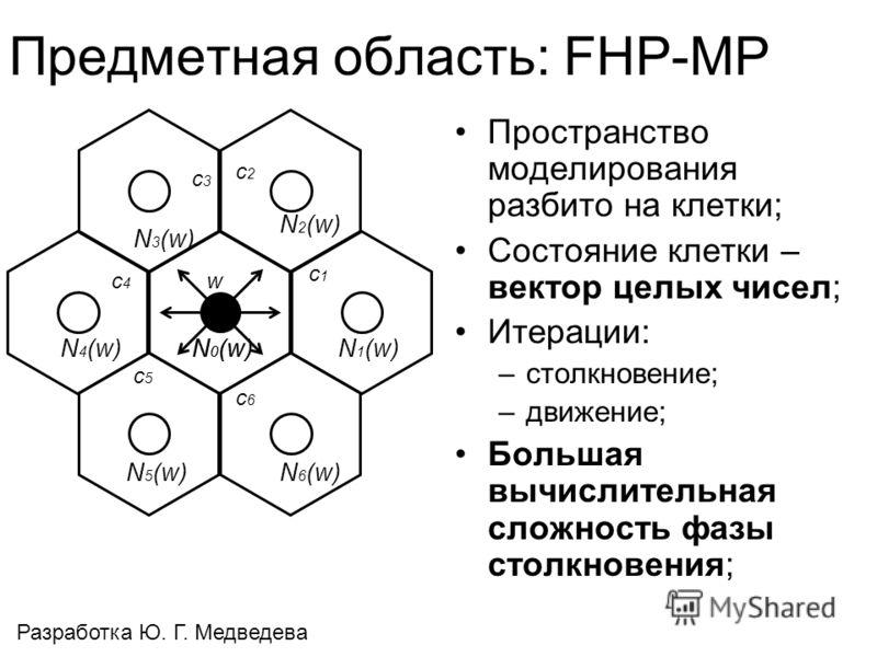 Предметная область: FHP-MP Пространство моделирования разбито на клетки; Состояние клетки – вектор целых чисел; Итерации: –столкновение; –движение; Большая вычислительная сложность фазы столкновения; w N 0 (w) c1c1 c2c2 c3c3 c4c4 c5c5 c6c6 N 6 (w) N