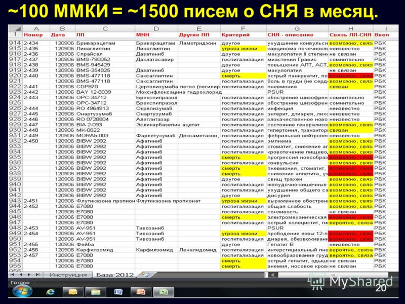 ~100 ММКИ = ~1500 писем о СНЯ в месяц. 20
