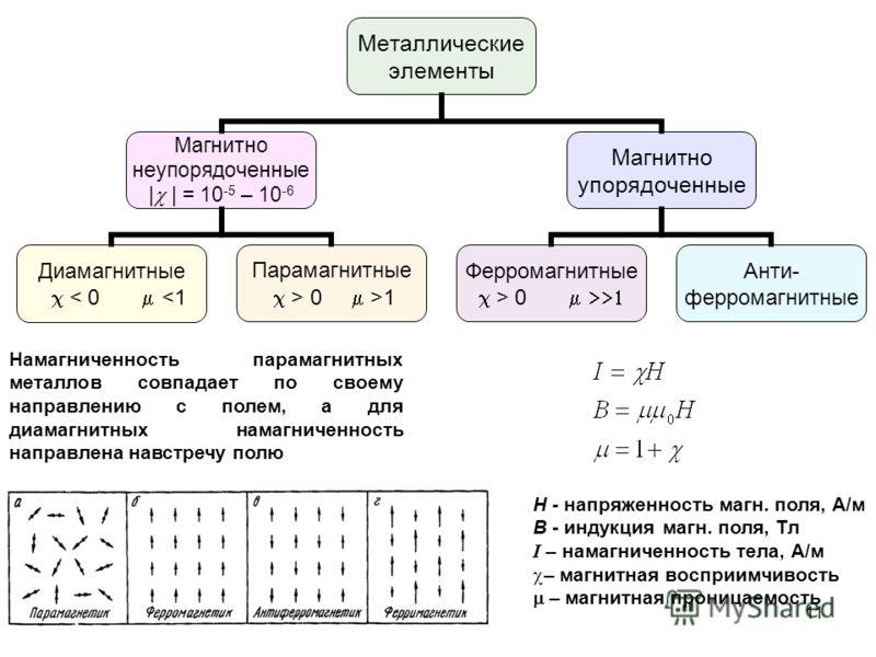 Металлические элементы Магнитно неупорядоченные | | = 10 -5 – 10 -6 Диамагнитные < 0  0 >1 Магнитно упорядоченные Ферромагнитные > 0 Анти- ферромагнитные Намагниченность парамагнитных металлов совпадает по своему направлению с полем, а для диамагнитн
