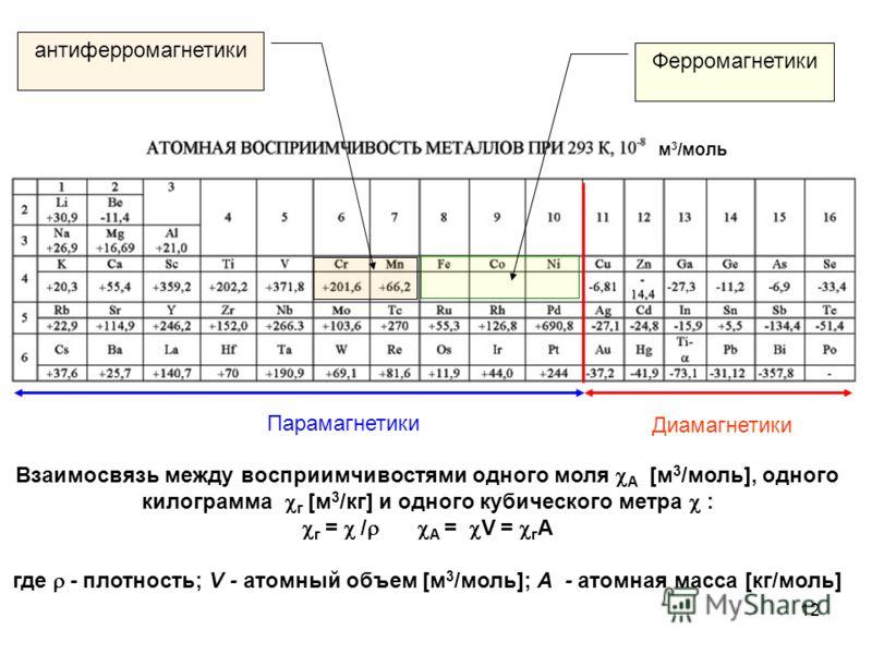 Взаимосвязь между восприимчивостями одного моля А [м 3 /моль], одного килограмма г [м 3 /кг] и одного кубического метра : г = / А = V = г A где - плотность; V - атомный объем [м 3 /моль]; А - атомная масса [кг/моль] Парамагнетики Диамагнетики Феррома