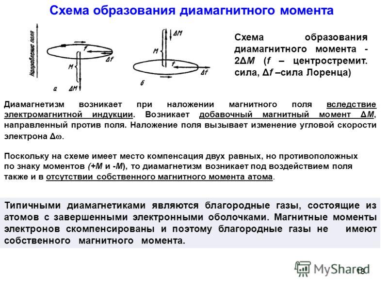 Схема образования диамагнитного момента - 2ΔM (f – центростремит. сила, Δf –сила Лоренца) Диамагнетизм возникает при наложении магнитного поля вследствие электромагнитной индукции. Возникает добавочный магнитный момент ΔМ, направленный против поля. Н