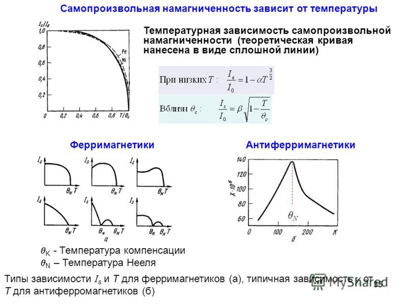 Температурная зависимость самопроизвольной намагниченности (теоретическая кривая нанесена в виде сплошной линии) Типы зависимости I s и T для ферримагнетиков (а), типичная зависимость χ от T для антиферромагнетиков (б) θNθN Самопроизвольная намагниче