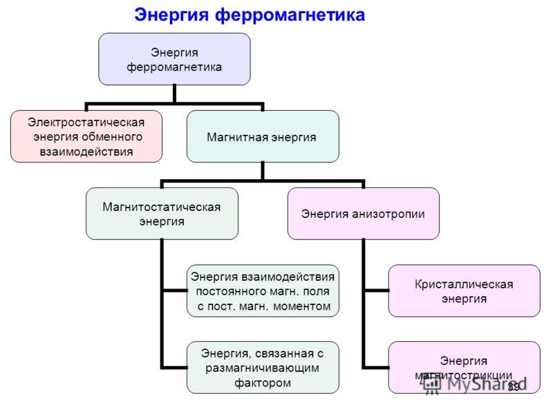 Энергия ферромагнетика Электростатическая энергия обменного взаимодействия Магнитная энергия Магнитостатическая энергия Энергия взаимодействия постоянного магн. поля с пост. магн. моментом Энергия, связанная с размагничивающим фактором Энергия анизот