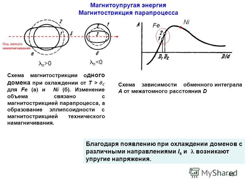 Схема зависимости обменного интеграла А от межатомного расстояния D Магнитоупругая энергия Магнитострикция парапроцесса Fe Ni п >0 п  θ C для Fe (а) и Ni (б). Изменение объема связано с магнитострикцией парапроцесса, а образование эллипсоидности с ма