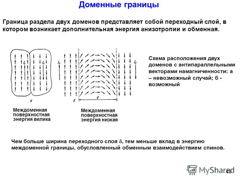 Схема расположения двух доменов с антипараллельными векторами намагниченности: а – невозможный случай; б - возможный Доменные границы Граница раздела двух доменов представляет собой переходный слой, в котором возникает дополнительная энергия анизотро