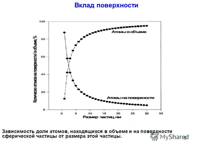 Вклад поверхности Зависимость доли атомов, находящихся в объеме и на поверхности сферической частицы от размера этой частицы. 5