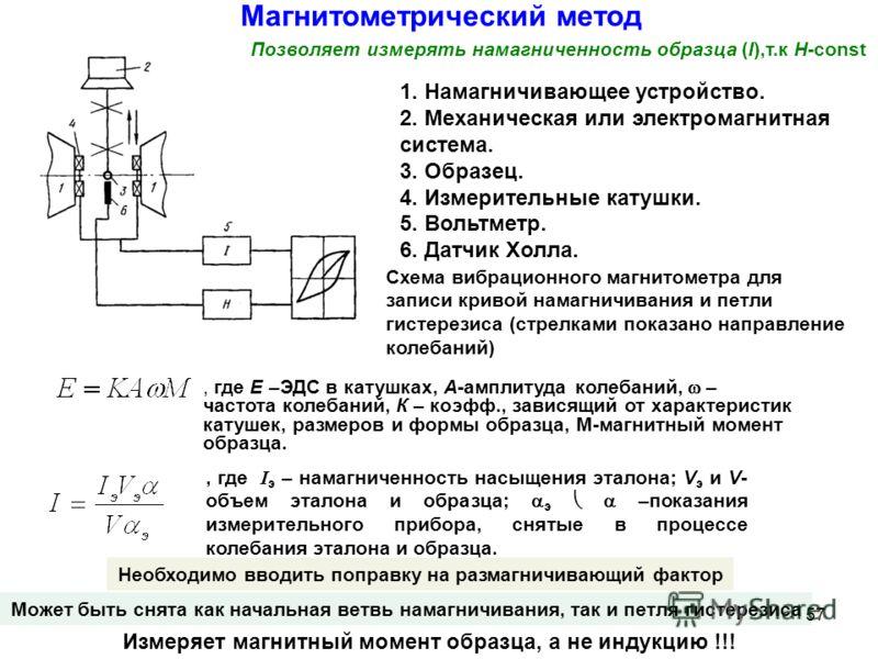 Магнитометрический метод Схема вибрационного магнитометра для записи кривой намагничивания и петли гистерезиса (стрелками показано направление колебаний) 1. Намагничивающее устройство. 2. Механическая или электромагнитная система. 3. Образец. 4. Изме
