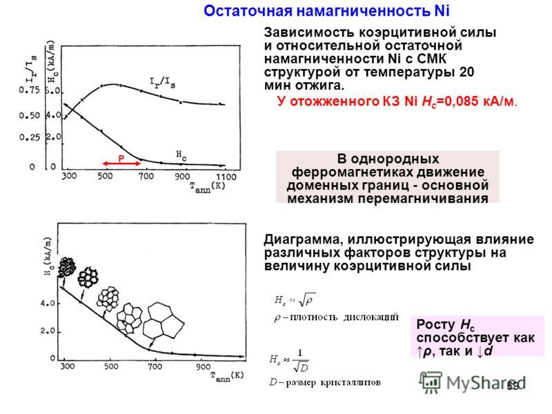 Зависимость коэрцитивной силы и относительной остаточной намагниченности Ni с СМК структурой от температуры 20 мин отжига. Диаграмма, иллюстрирующая влияние различных факторов структуры на величину коэрцитивной силы Остаточная намагниченность Ni У от