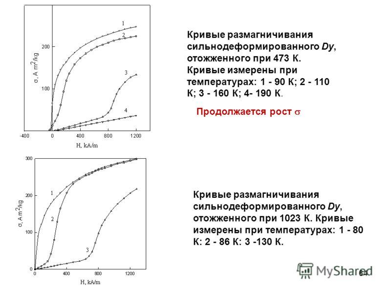 Кривые размагничивания сильнодеформированного Dy, отожженного при 473 К. Кривые измерены при температурах: 1 - 90 К; 2 - 110 К; 3 - 160 К; 4- 190 К. Кривые размагничивания сильнодеформированного Dy, отожженного при 1023 К. Кривые измерены при темпера