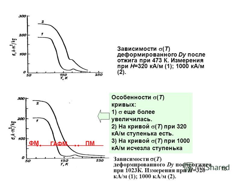 Зависимости (T) деформированного Dy после отжига при 473 К. Измерения при Н=320 кА/м (1); 1000 кА/м (2). Зависимости (T) деформированного Dy после отжига при 1023К. Измерения при Н=320 кА/м (1); 1000 кА/м (2). ФМ ГАФМ ПМ Особенности (T) кривых: 1) ещ