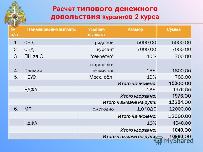 Расчет типового денежного довольствия к урсант ов 2 курса п/п Наименование выплатыУсловие выплаты РазмерСумма 1.1. ОВЗрядовой5000,00 2.2. ОВДкурсант7000,00 3.ПН за С
