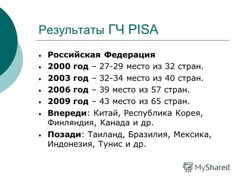 Результаты ГЧ PISA Российская Федерация 2000 год – 27-29 место из 32 стран. 2003 год – 32-34 место из 40 стран. 2006 год – 39 место из 57 стран. 2009 год – 43 место из 65 стран. Впереди: Китай, Республика Корея, Финляндия, Канада и др. Позади: Таилан